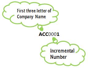 ACC0001